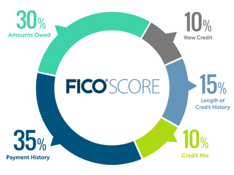 What does my Medium Credit Score Mean (630-680)