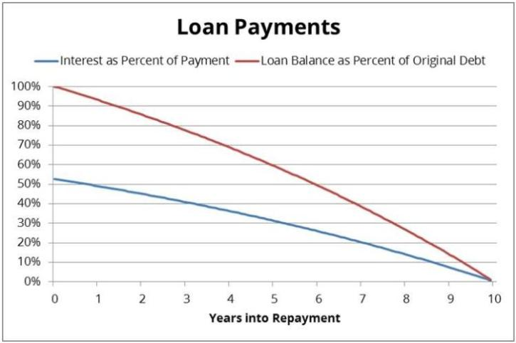 Interest vs Loan Terms